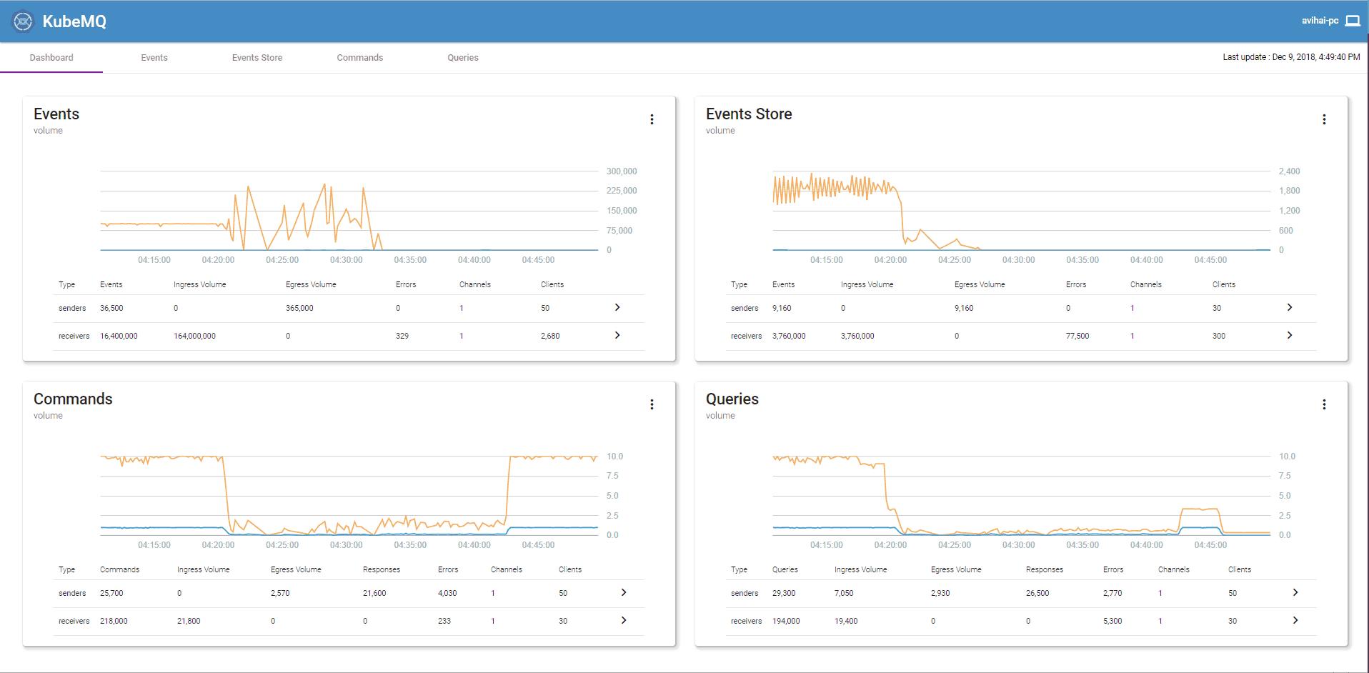 KubeMQ: Message queue broker native for Docker and Kubernetes